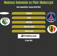 Mateusz Hołownia vs Piotr Malarczyk h2h player stats