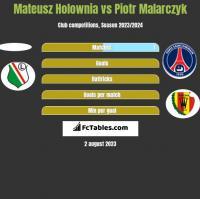 Mateusz Holownia vs Piotr Malarczyk h2h player stats