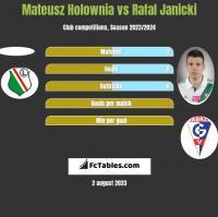 Mateusz Hołownia vs Rafał Janicki h2h player stats