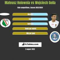 Mateusz Holownia vs Wojciech Golla h2h player stats