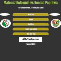 Mateusz Holownia vs Konrad Poprawa h2h player stats
