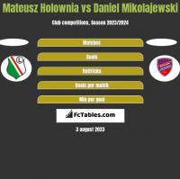 Mateusz Holownia vs Daniel Mikolajewski h2h player stats
