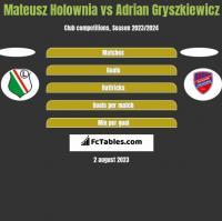 Mateusz Holownia vs Adrian Gryszkiewicz h2h player stats