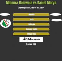 Mateusz Hołownia vs Daniel Morys h2h player stats