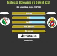 Mateusz Hołownia vs Dawid Szot h2h player stats
