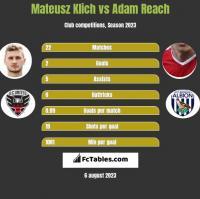 Mateusz Klich vs Adam Reach h2h player stats