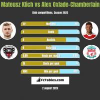 Mateusz Klich vs Alex Oxlade-Chamberlain h2h player stats