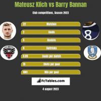 Mateusz Klich vs Barry Bannan h2h player stats