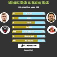 Mateusz Klich vs Bradley Dack h2h player stats
