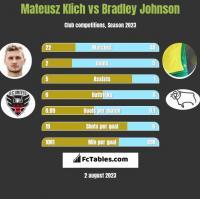 Mateusz Klich vs Bradley Johnson h2h player stats