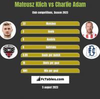Mateusz Klich vs Charlie Adam h2h player stats