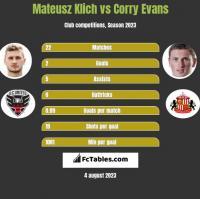 Mateusz Klich vs Corry Evans h2h player stats