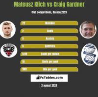 Mateusz Klich vs Craig Gardner h2h player stats