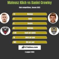 Mateusz Klich vs Daniel Crowley h2h player stats
