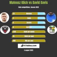 Mateusz Klich vs David Davis h2h player stats