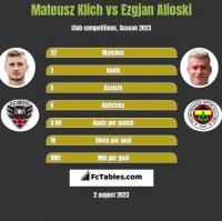 Mateusz Klich vs Ezgjan Alioski h2h player stats