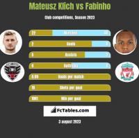 Mateusz Klich vs Fabinho h2h player stats