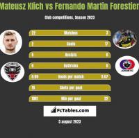 Mateusz Klich vs Fernando Martin Forestieri h2h player stats