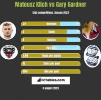 Mateusz Klich vs Gary Gardner h2h player stats