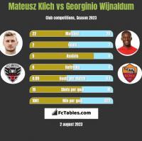 Mateusz Klich vs Georginio Wijnaldum h2h player stats