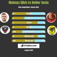 Mateusz Klich vs Helder Costa h2h player stats
