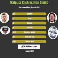 Mateusz Klich vs Ivan Sunjic h2h player stats