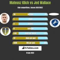 Mateusz Klich vs Jed Wallace h2h player stats