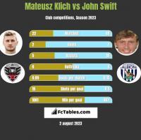 Mateusz Klich vs John Swift h2h player stats