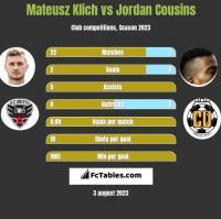 Mateusz Klich vs Jordan Cousins h2h player stats