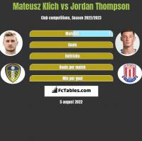 Mateusz Klich vs Jordan Thompson h2h player stats