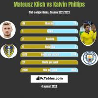 Mateusz Klich vs Kalvin Phillips h2h player stats