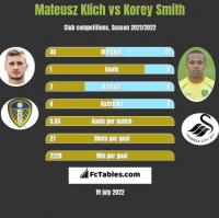 Mateusz Klich vs Korey Smith h2h player stats