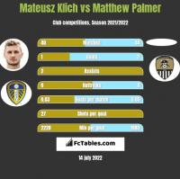 Mateusz Klich vs Matthew Palmer h2h player stats