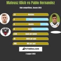 Mateusz Klich vs Pablo Hernandez h2h player stats