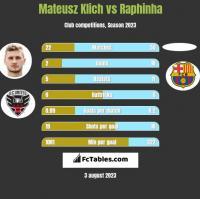 Mateusz Klich vs Raphinha h2h player stats