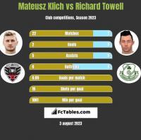 Mateusz Klich vs Richard Towell h2h player stats