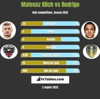 Mateusz Klich vs Rodrigo h2h player stats