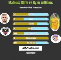 Mateusz Klich vs Ryan Williams h2h player stats