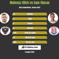 Mateusz Klich vs Sam Clucas h2h player stats