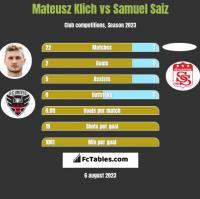 Mateusz Klich vs Samuel Saiz h2h player stats