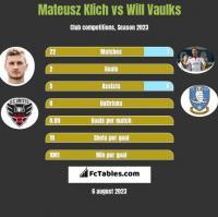 Mateusz Klich vs Will Vaulks h2h player stats