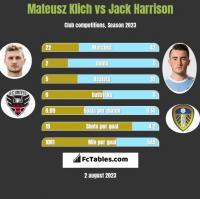 Mateusz Klich vs Jack Harrison h2h player stats