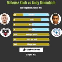 Mateusz Klich vs Andy Rinomhota h2h player stats