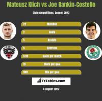 Mateusz Klich vs Joe Rankin-Costello h2h player stats