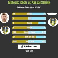 Mateusz Klich vs Pascal Struijk h2h player stats