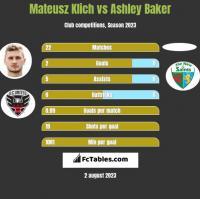 Mateusz Klich vs Ashley Baker h2h player stats