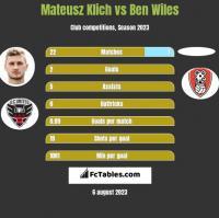 Mateusz Klich vs Ben Wiles h2h player stats