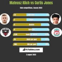 Mateusz Klich vs Curtis Jones h2h player stats