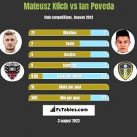 Mateusz Klich vs Ian Poveda h2h player stats