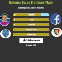 Mateusz Lis vs Frantisek Plach h2h player stats